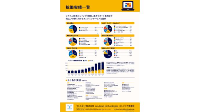 https://services.randstad.co.jp/hubfs/company_pdf/technology_services/%E3%80%90Randstad%E3%80%91technologies_%E7%A8%BC%E5%83%8D%E5%AE%9F%E7%B8%BE%E4%B8%80%E8%A6%A7_A4%E3%83%81%E3%83%A9%E3%82%B7_20201217.pdf プレビュー画像